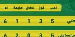 ترتيب الأهلي في دوري أبطال أفريقيا